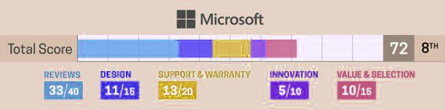 microsoft merek laptop sangat bagus untuk digunakan