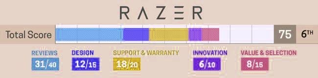 razer merek laptop yang paling banyak digunakan